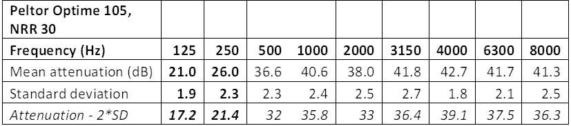 earmuffs-NRR-30-attenuation