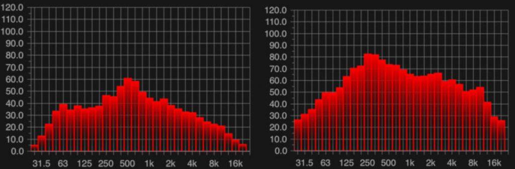 Marpac Dohm vs Lectrofan frequency spectrum
