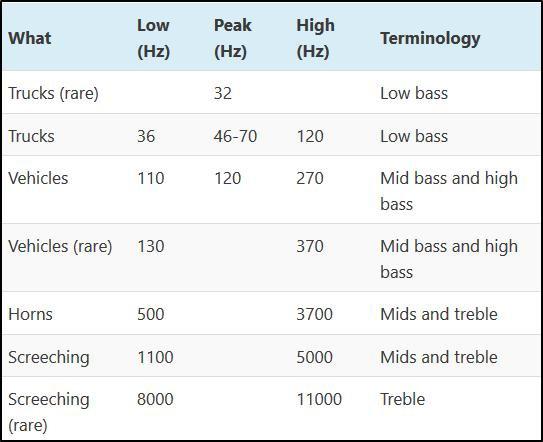 Traffic noise sources and frequencies