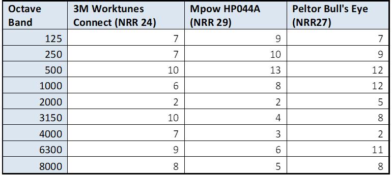 Mpow HP102A noise reduction comparison